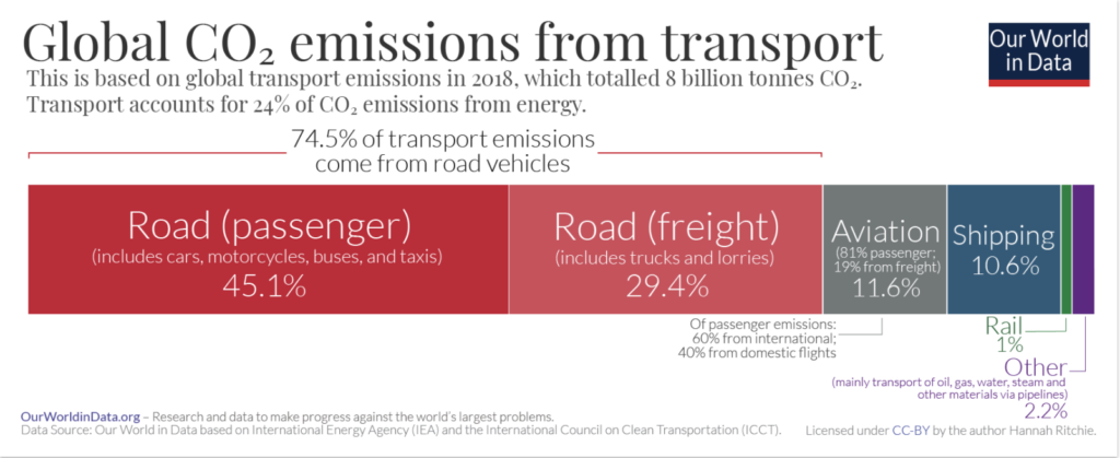 Environmental impact with emissions